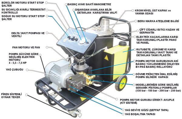 Yüksek Basınçlı Sıcak / Soğuk Sulu Temizlik Makinası - Açık Görünümü